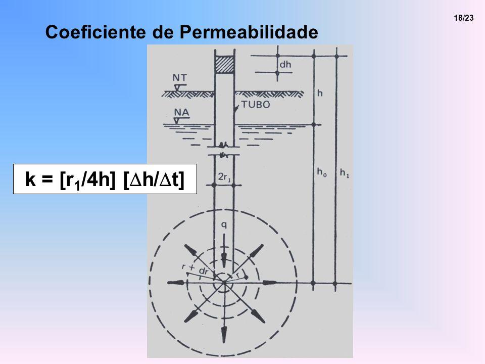 18/23 Coeficiente de Permeabilidade k = [r1/4h] [Dh/Dt]